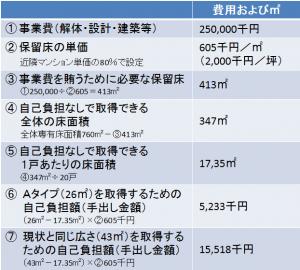 建替え検討②(蒲田)