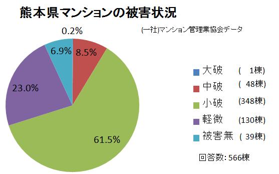 熊本県被害状況