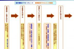 大規模修繕工事|コンサルタント業務(改修設計編)